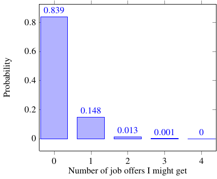 probability of getting job offers