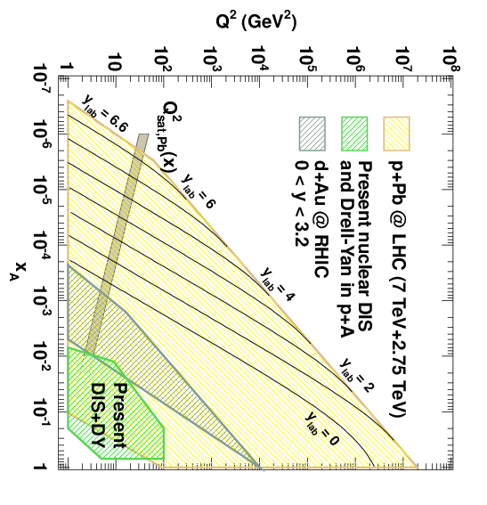 diagram showing LHC reach in x-Q^2 space