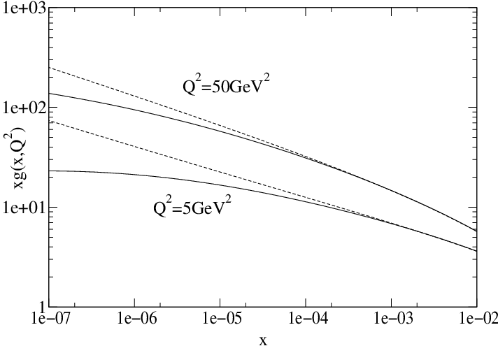 plot of BFKL and BK solutions