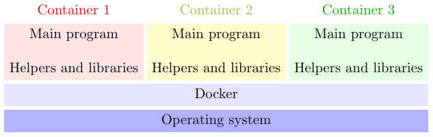 Containers run in their own isolated environments, interacting with the same underlying operating system through Docker